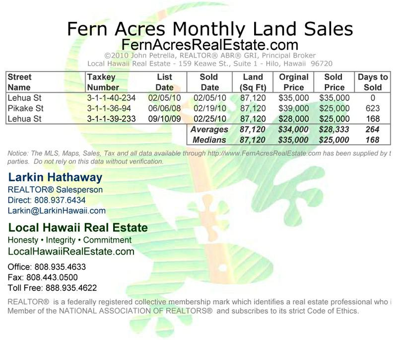 Fern Acres Land Sales for February 2010