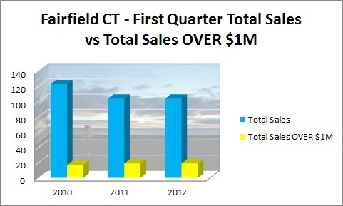 Fairfield CT First Quarter Sales 2010-2012