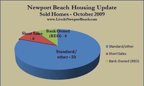 Newport Beach housing market October 2009
