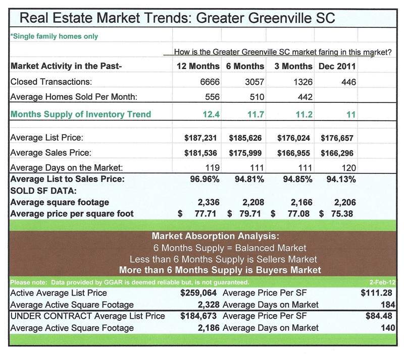 Greenville SC Real Estate Market Trends
