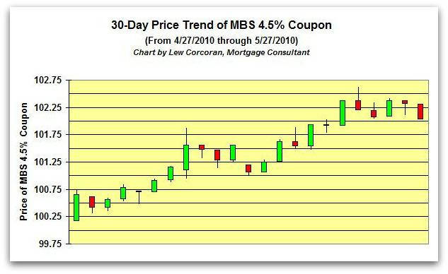 The price trend of the FNMA 30-Year 4.5% coupon from 4-27-2010 to 5-27-2010