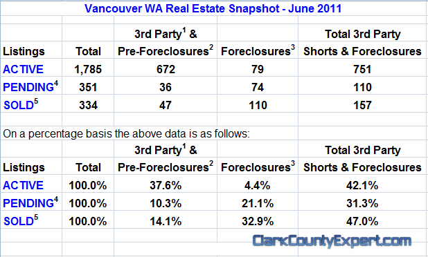 Vancouver WA Real Estate Market Report, including All Vancouver USA Zip Codes for June 2011 by John Slocum of REMAX Vancouver WA