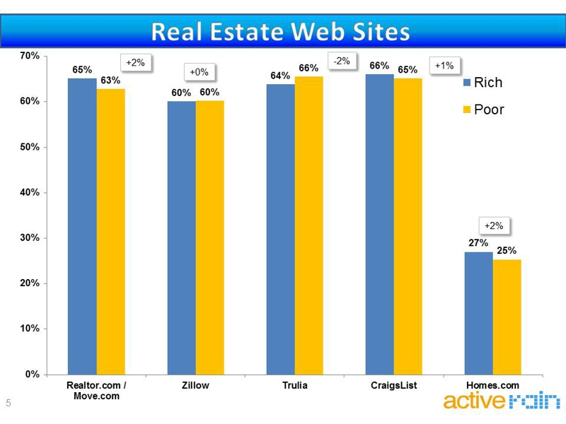 real estate agent website use