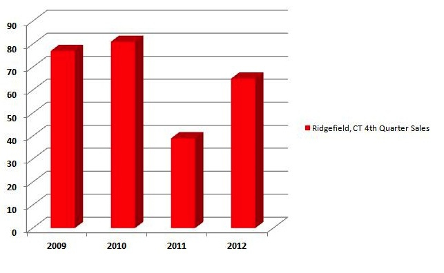 Ridgefield 4th Quarter Sales 2009,2010,2011 & 2012