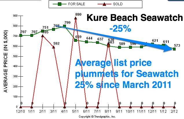 Kure beach seawatch list prices down 25%