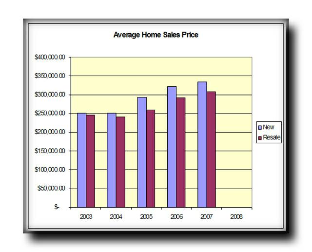 Manchac Harbor Average Home Prices