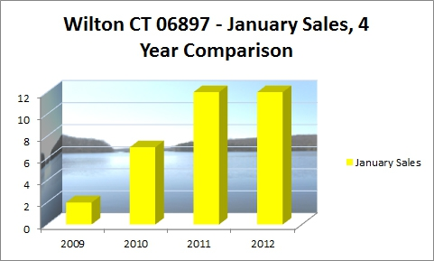 Wilton January Sales, 4 year Comparison