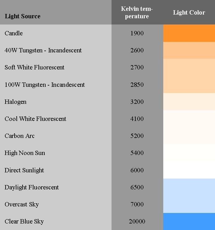 Kelvin Lumens Watts together with Lighting further 6 together with How To Find The Right Light Bulb Step By Step Guide additionally Confused About  pact Fluorescent Light Cfl Bulbs. on led bulb equivalent chart