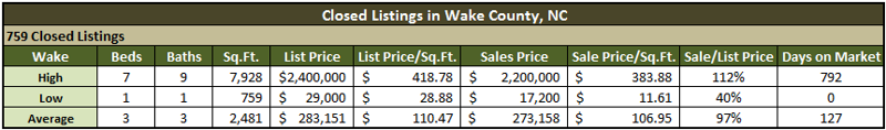 Wake County NC Real Estate Market Report
