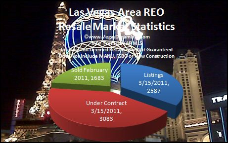 REO Bank Owned Foreclosure Homes for Sale in Las Vegas