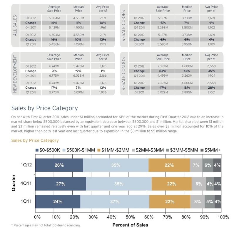 Manhattan Luxury Market Report - 1Q-2012