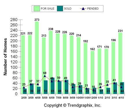 Upper Arlington home sales