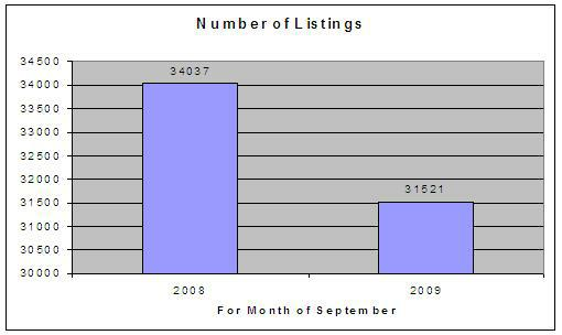 number of listings 2008 2009 st. louis market selectann.com