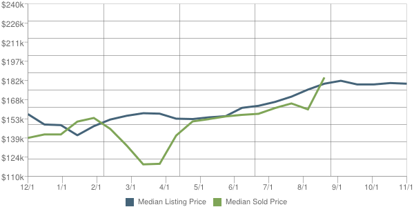Ramsey MN home sale trends