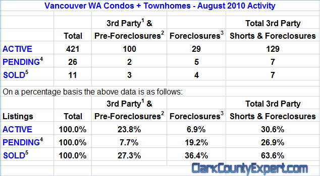 Vancouver WA Condo Real Estate Market Report by REMAX John Slocum