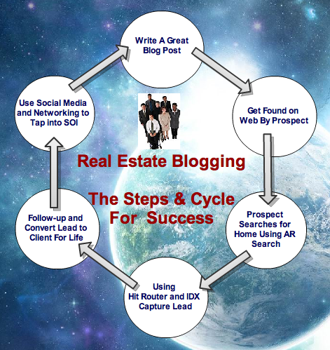 Blogging Steps and Cycle For Success