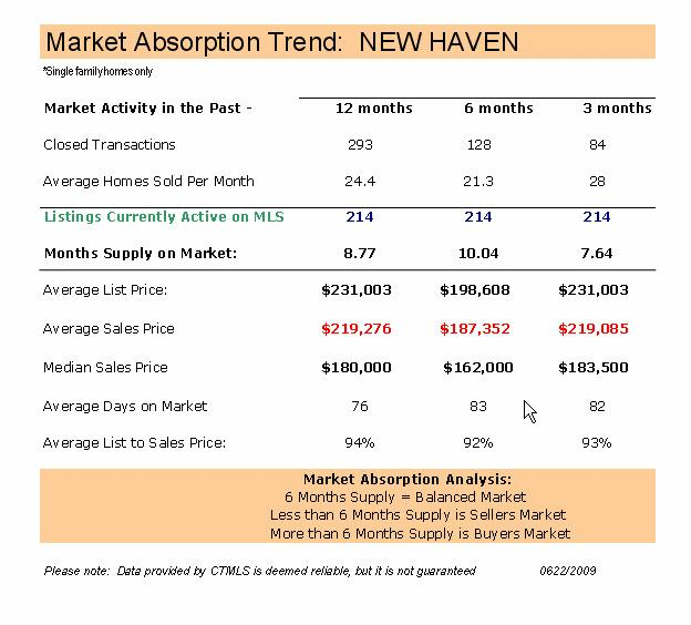 Mew Haven CT Real Estate Market Report May 2009