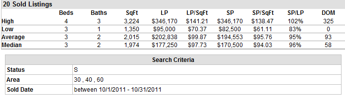 homes sold in Lake Charles LA in October 2011