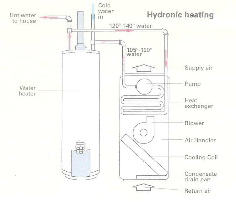 Domestic Hot Water Re-circulation Systems