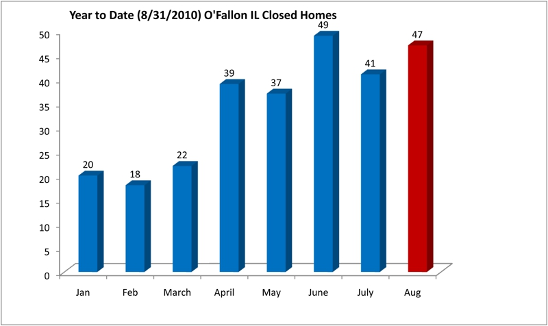 What goes up o 39 fallon il real estate conditions update for 1 emerald terrace swansea il american income