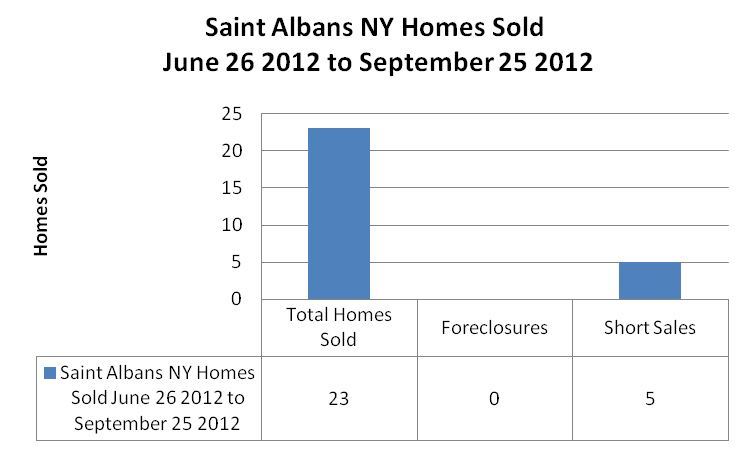 Saint Albans Graphs