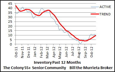 This chart shows the trend of The Colony 55+ senior home inventory. Inventory is the number of homes currently listed for sale. When the number of homes listed for sale rises, it puts downward pressure on home prices because of increased supply. In contrast, when the number of homes listed for sale falls, it puts upward pressure on prices due to a smaller supply.