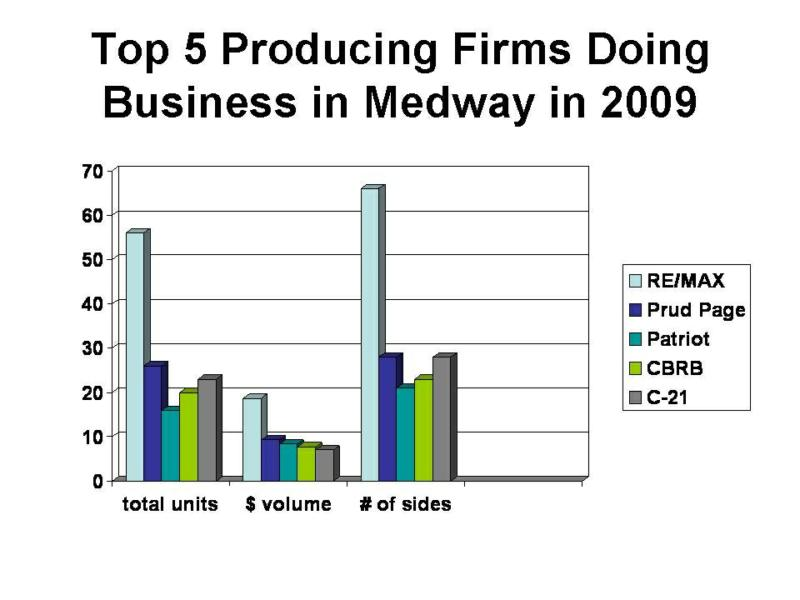 Top 5 Agencies in Medway - 2009