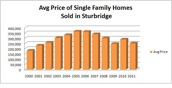 sturbridge home prices