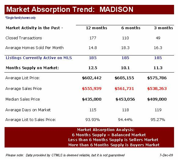Madison Real Estate Market Report