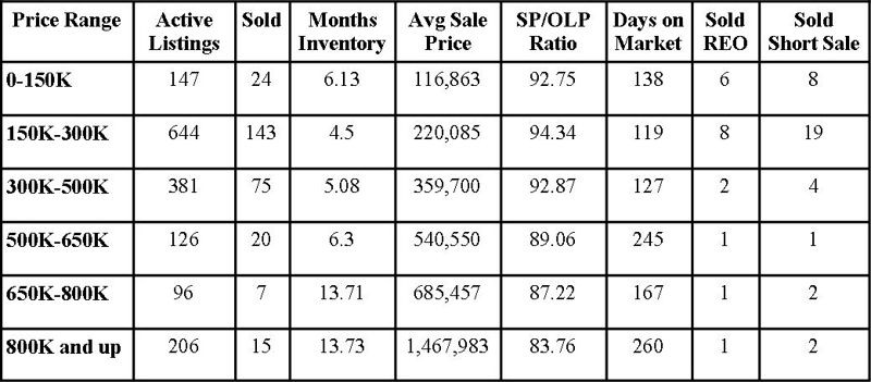 St Johns County Florida Market Report August 2012