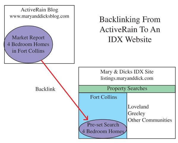 Blog Diagram