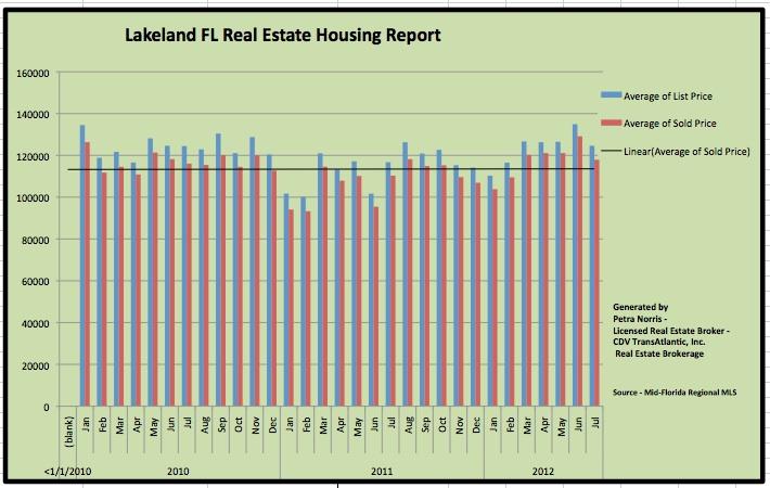 Average Sales Price in Lakeland FL Homes for Sale