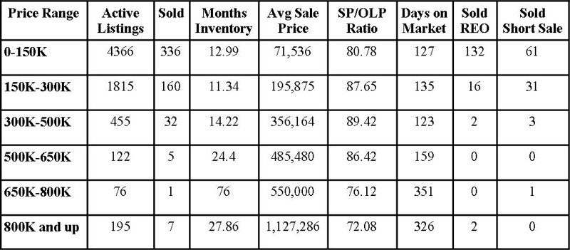 Jacksonville Florida Real Estate: Market Report November 2010