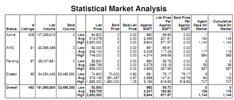 Kierland Homes Monthly Real Estate Report-November 2011