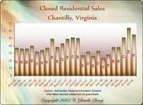 Home Sales - Chantilly VA