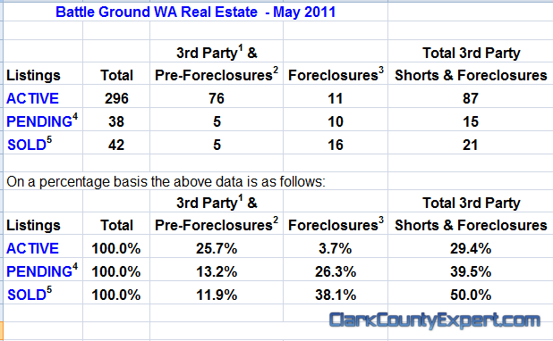 Battle Ground Washington Real Estate Market Report by John Slocum & Kathryn Alexander REMAX Battle Ground WA