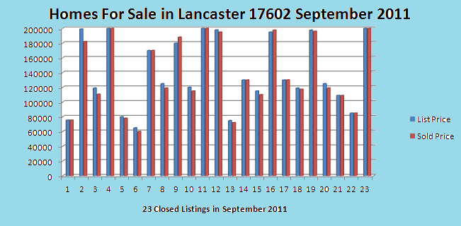 Homes for Sale in Lancaster, PA 17602 Market Report September 2011