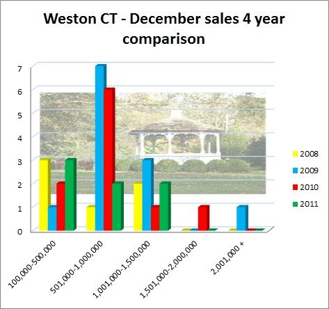 Weston CT 06883 December 2011 Market Report of Sales