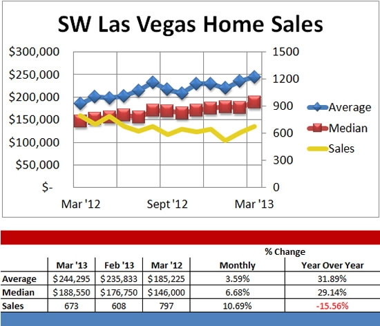 Las Vegas home prices most overvalued in US, report says ...
