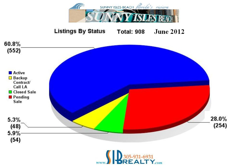 June 2012. Closed Sales Sunny Isles Beach