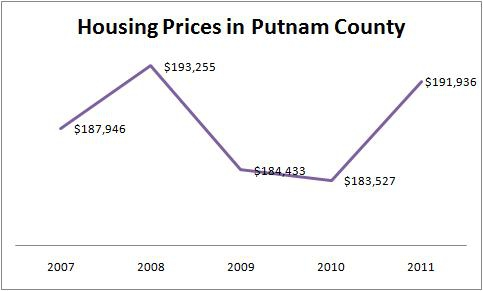 Housing Prices in Putnam County