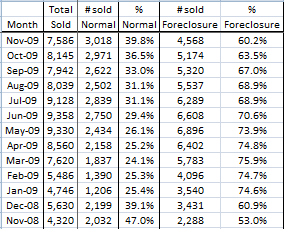 image of Phoenix foreclosure stats