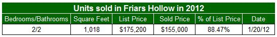 Condos sold in Friars Hollow in 2012