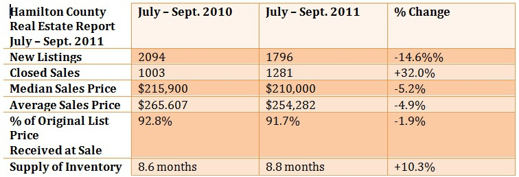 Hamilton County Housing Market Report for Sept. 2011