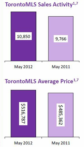 2012-05 InfoGraphic -Toronto Real Estate Sales Activity