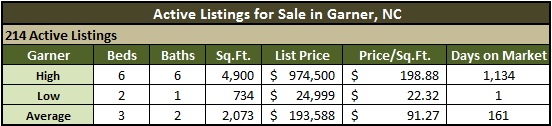 Garner NC Real Estate Market Report