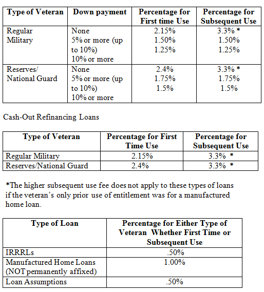 va home loans explained - north carolina va lender