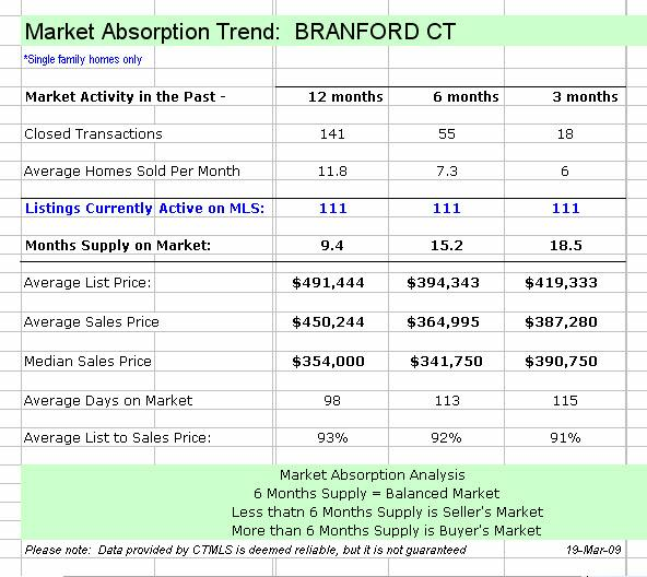 Branford CT Real Estate Market Report - February 2009