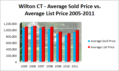 Wilton CT 06897 on Recovery Path?- Sales Price vs. List Price 2005 to 2011