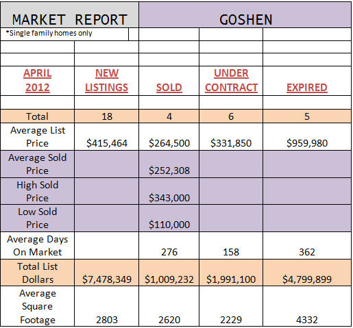 goshen district market reports april 2012